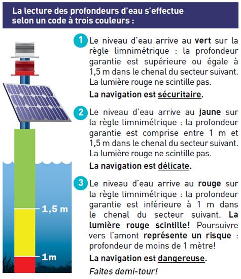 regles-limnimetriques-niveau-eau-navigation-riviere-saint-maurice-version-mai-2016